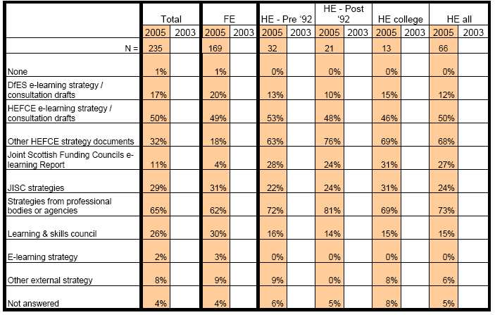 (Source: JISC, JULY 2005) Table 14: Modules/units of study in VLE(s) characteristics (mean scores of