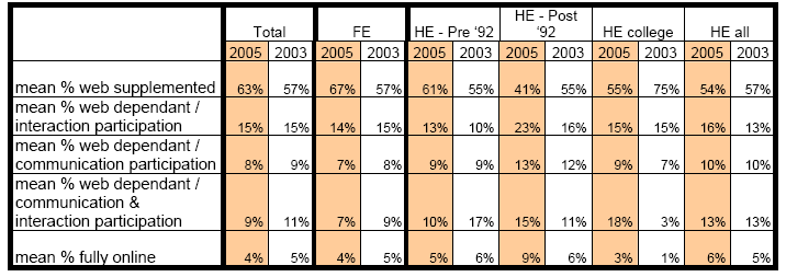characterised by respondents as web-supplemented (67% for FE, 54% for HE).