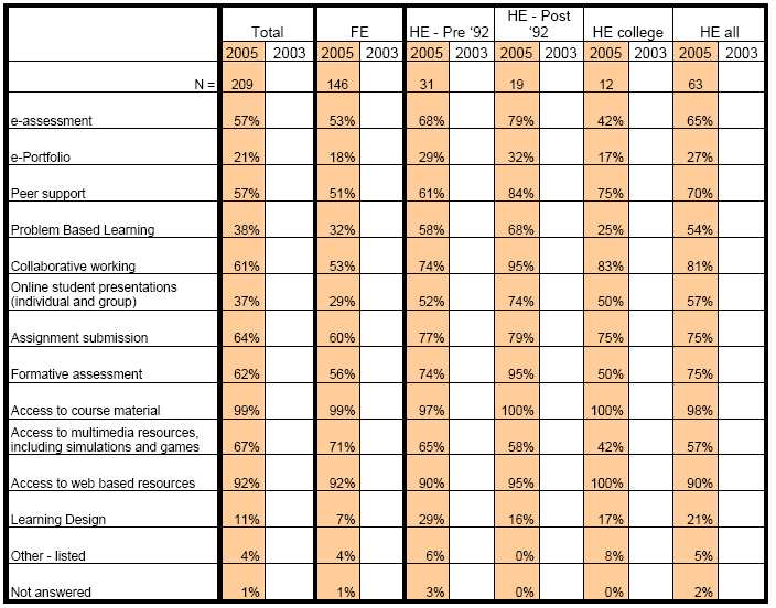 C: APPLICATION OF E-LEARNING TECHNOLOGIES Table 19: Uses made of VLE(s) (Source: JISC, JULY 2005) According to the table above access to course material (99%) and