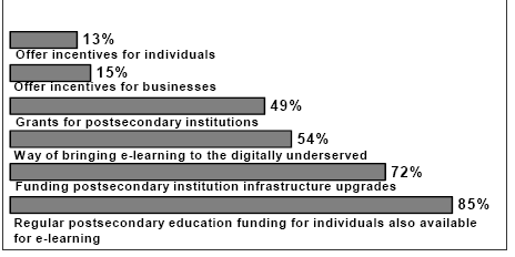 Figure 23: State Activities to Promote Access Source: NGA, April 2000 According to the survey and as depicted by the figure above: A) States are building the virtual highways for e-learning.