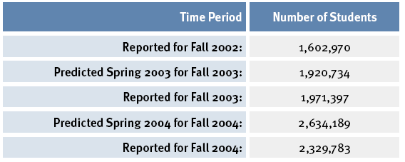 Fall 2003 to 2,329,783 for Fall 2004. The number of new students added to those studying online matched the number added for the previous year (around 360,000 in both cases).