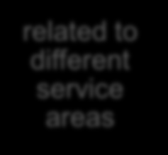 works related to different service areas An open