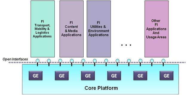 A technological foundation The FI Core Platform comprises a set of technological Generic Enablers which are