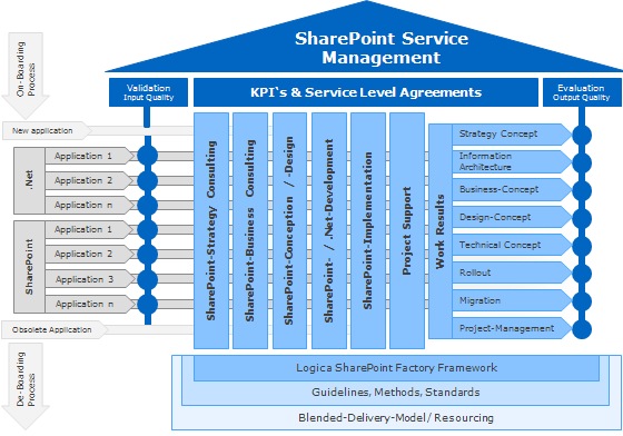 SharePoint development 2.