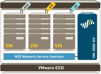 VM-Series per VMware NSX New VM-Series for VMware NSX deployed as a service Integrated solution with VMware for East-West traffic inspection Automated provisioning