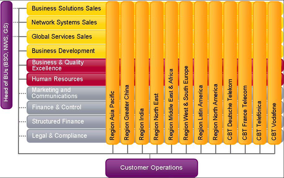 4.1.3. Customer-orientation based model and the most significant HRM improvements since 2008 Customer-orientation based model Figure 4.4 and 4.