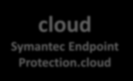 What s Changing in SMB Endpoint Protection Until now on premise Symantec Endpoint Protection (SBE) October 1 Symantec
