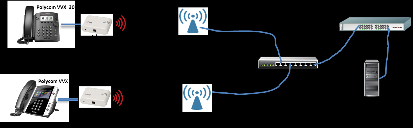 Overview Untether your VVX Phones Add Secure Wi-Fi Capability Using the Silex SX-BR-4600WAN Ethernet to Wireless Bridge with Polycom VVX Business Media Phones This document explains how system