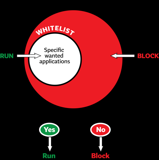 THE DIFFERENCE BETWEEN BLACKLISTING AND WHITELISTING SOLUTIONS A default allow policy permits everything to run, except software listed in a blacklist A default deny policy prevents everything from
