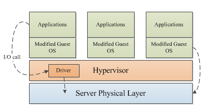 4.4.2. Paravirtualization The fundamental issue with full virtualization is the emulation of devices within the hypervisor.