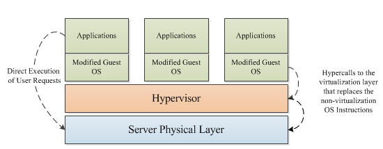 Figure 6: Hardware assisted virtualization architecture [32] 4.5.