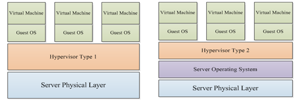Figure 7: a) Type 1 hypervisor b) Type 2 hypervisor [33] The differences between Type 1 and Type 2 hypervisor can lead to different performance results.