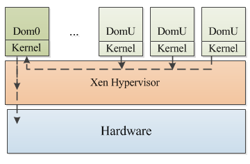 Figure 8: Xen hypervisor architecture Xen uses paravirtualization as well as full virtualization.