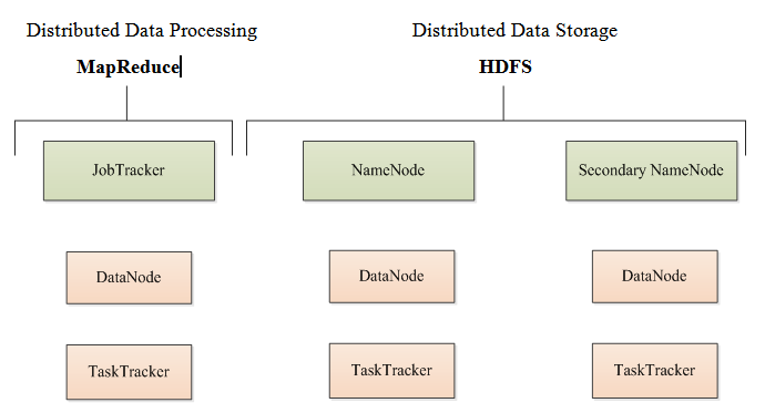 Figure 23: HDFS and MapReduce representation 8.4.1. HDFS Overview HDFS is designed as a hierarchy of files and directories. Each file is divided into blocks that are stored in different DataNodes.