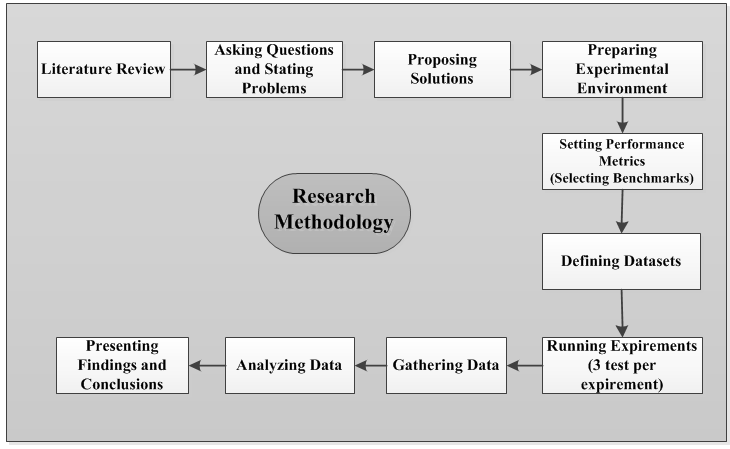 Chapter 9: Research Methodology The choice of research methodology depends mainly on the nature of the research question.