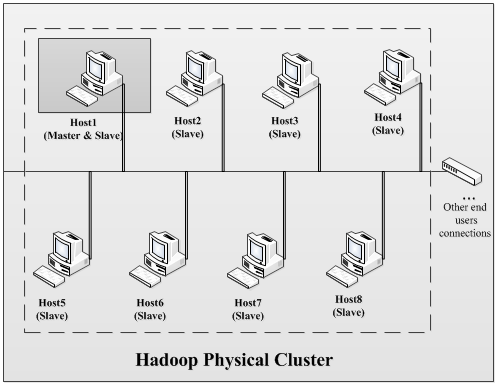 Figure 26 : Hadoop Physical Cluster Figure 27: Hadoop Physical Cluster architecture 10.3.2. Hadoop Virtualized Cluster KVM The second cluster we built in this research is Hadoop Virtualized Cluster with KVM technology.