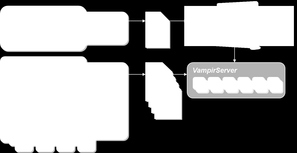 48 3. STATE-OF-THE-ART AND RELATED WORK Figure 3.10: The workflow when using the Vampir tools is separated into an event logging phase using VampirTrace and an data analysis phase using Vampir.