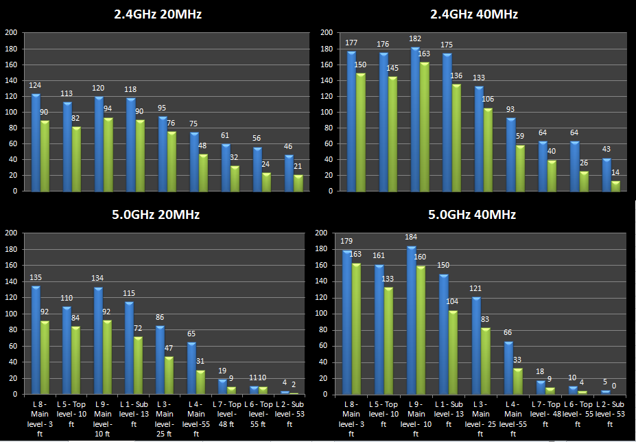 ARRIS tested actual throughput with gateways using 2x2 and 3x3 antennas using 2.4 GHz and 5 GHz bands. The results are in the following chart.