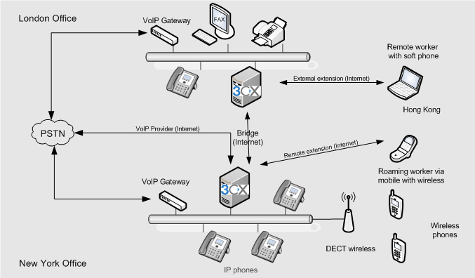 3CX can use the existing computer wiring, sharing the network point with the computer, and can be installed on an existing, non-dedicated Windows server or run as a virtual machine.