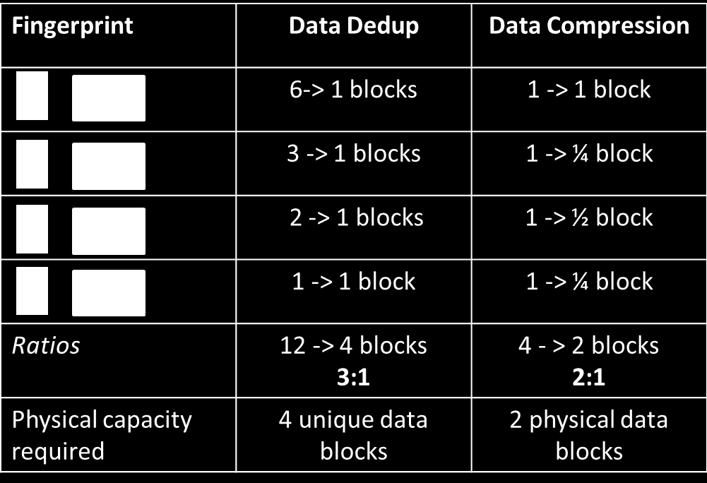 Conseils Intégration systèmes Gestion infrastructure 13/29 Total Data Reduction - Example 12 logical data blocks are written from the host 8 redundant blocks will be reduced by the Inline