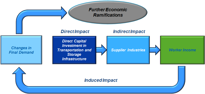 Defining the Economic Contribution Referring to the graphic above, the steps used to derive the economic contribution of any industry can be summarized as follows: Any dollar of industrial