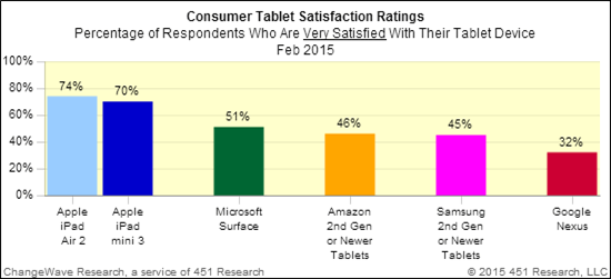 Microsoft (51%) is holding on to second in satisfaction, followed by Amazon (46%) and Samsung (45%), with Google (32%) bringing up the rear. XI. Cloud 2.