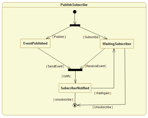 70 / 119 The UML model for Pub/Sub (ongoing work) UML is a widespread modeling language used in both industry and academia despite of its informal semantics and of some ambiguities; We count on a
