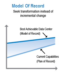 Data Center Transformation Strategy Vision: Run Intel data center service