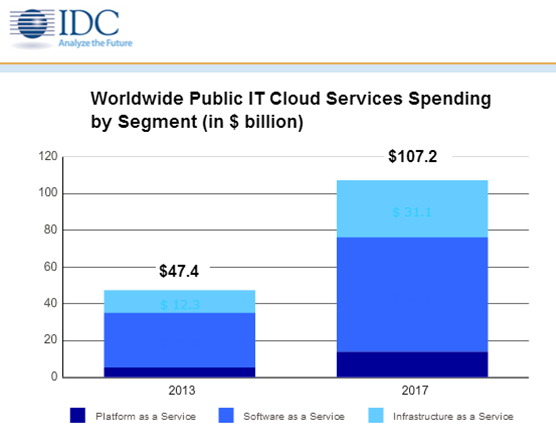 networking, advanced cloud services, and big-data analytics solutions) is no coincidence. IDC s projections for 3 rd -platform growth are shown below.