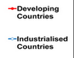 1 ECONOMIC DEVELOPMENT AND TRADE International trade is an engine for development, UN Monterrey consensus By 2007, international trade surpassed for the first time 50% of global GDP, a 2-fold