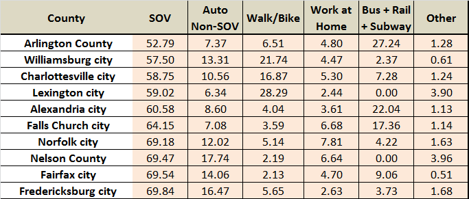 Table 2 presents the ten counties with the lowest percentages of singleoccupant vehicle commuting in the Commonwealth.
