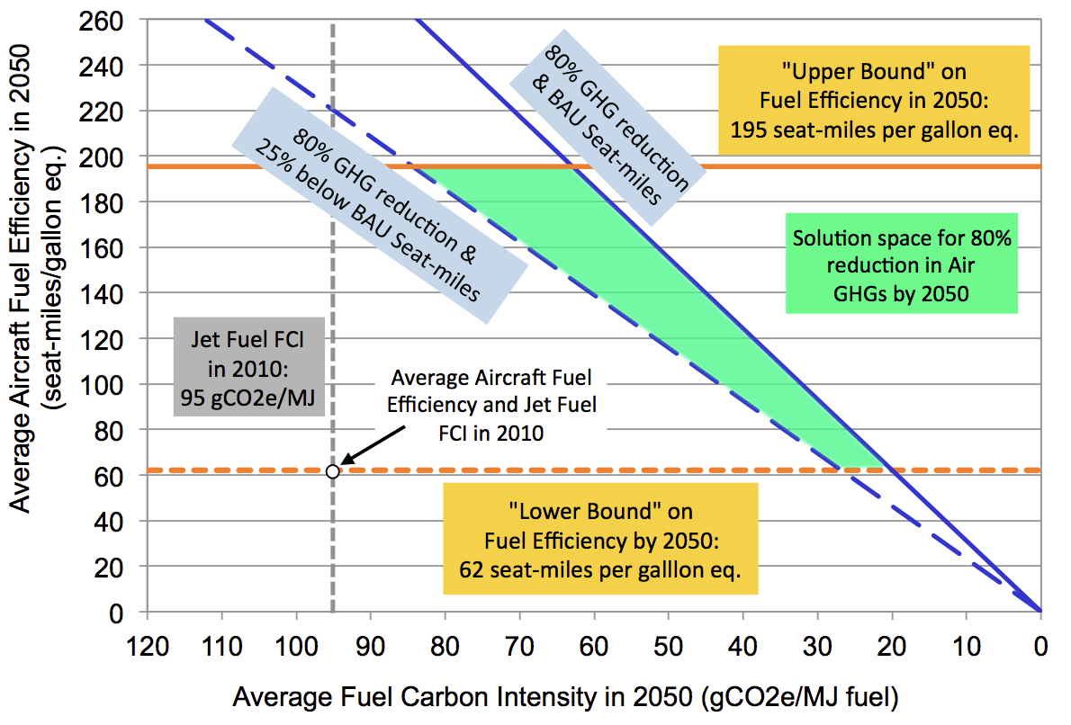 TRANSPORTATION ENERGY FUTURES SERIES Fuel Infrastructure Figure 3.2.