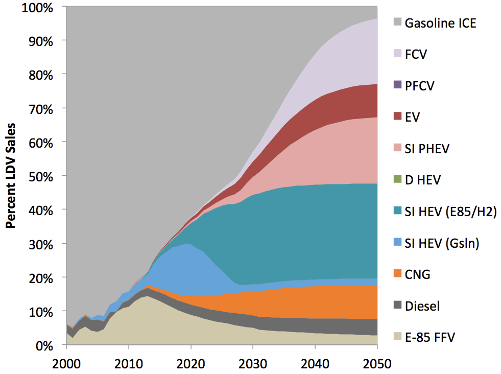 TRANSPORTATION ENERGY FUTURES SERIES Fuel Infrastructure Figure 3.8.