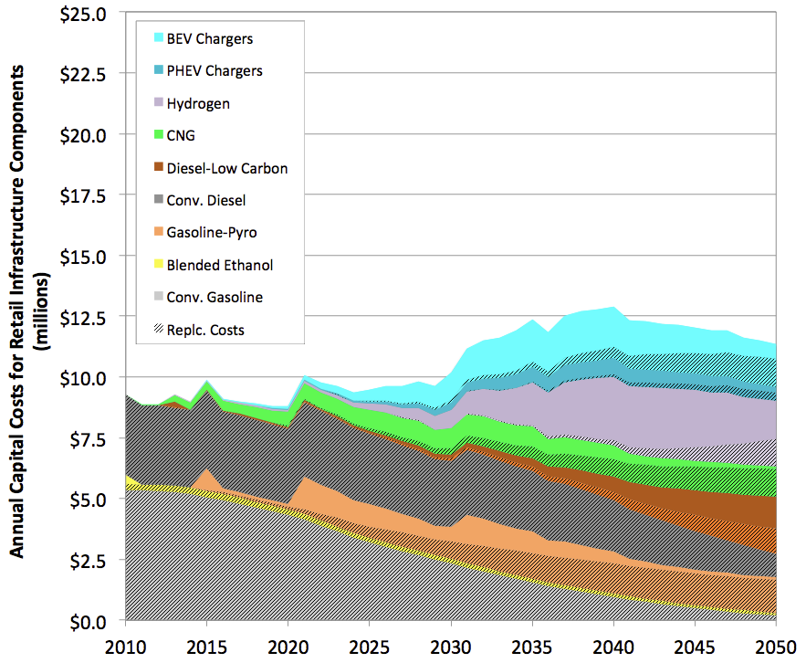 TRANSPORTATION ENERGY FUTURES SERIES Fuel