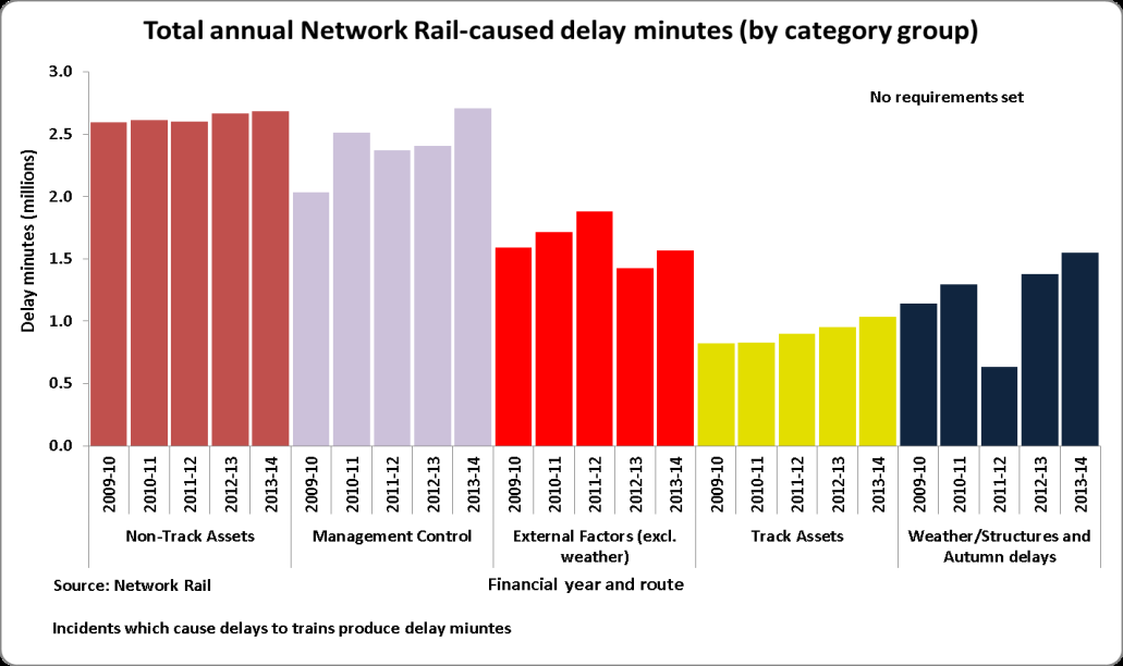 2d. Resilience of infrastructure services: Roads and the rail network Number of earthwork failures, derailments, and annual rainfall totals Trends in Network Rail-caused rail passenger