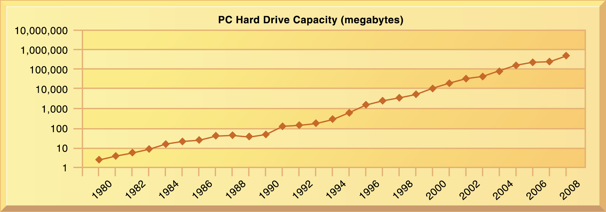 IT Infrastructure The Capacity of Hard Drives Grows Exponentially 1980-2007 From 1980 to 1990, hard disk drive capacities for PCs grew