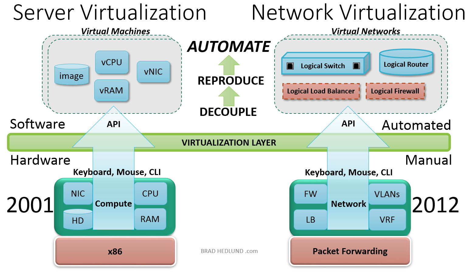 Server and Network Virtualization Ref: Helund, B.