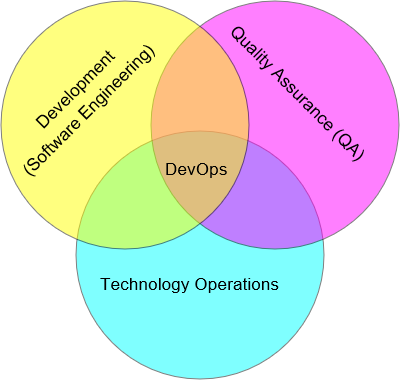 DEVOPS Driving Factors Agile development process Cross functional collaboration analysis, design, development and QA Business need for accelerated rate of production releases.
