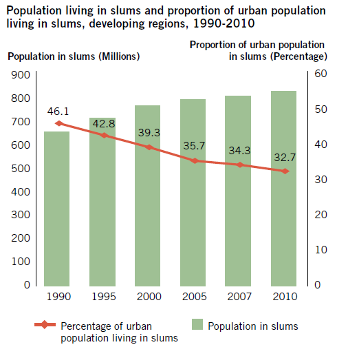 slums during the decade, including 125 million in the two countries of China and India.