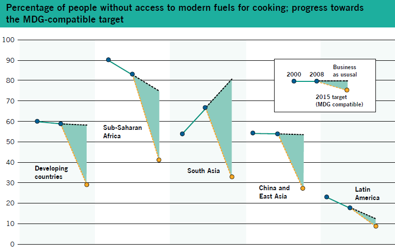 Figure 5: Percentage of people without access to electricity; progress towards the MDGcompatible target Source: Practical Action, 2010.