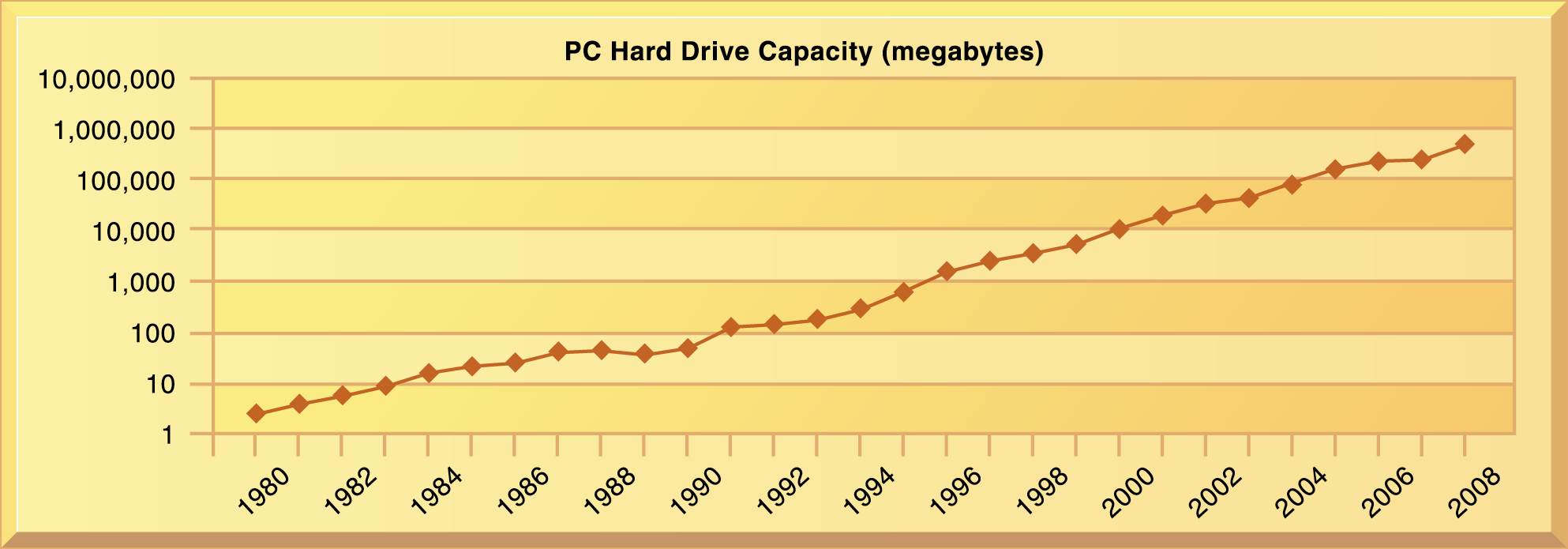IT Infrastructure The Capacity of Hard Drives Grows Exponentially 1980-2007 From 1980 to 1990, hard disk drive capacities for PCs grew at the