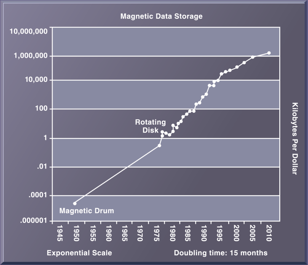 IT Infrastructure The Cost of Storing Data Declines Exponentially 1950-2010 Since the first magnetic storage device was used in 1955, the cost of storing a