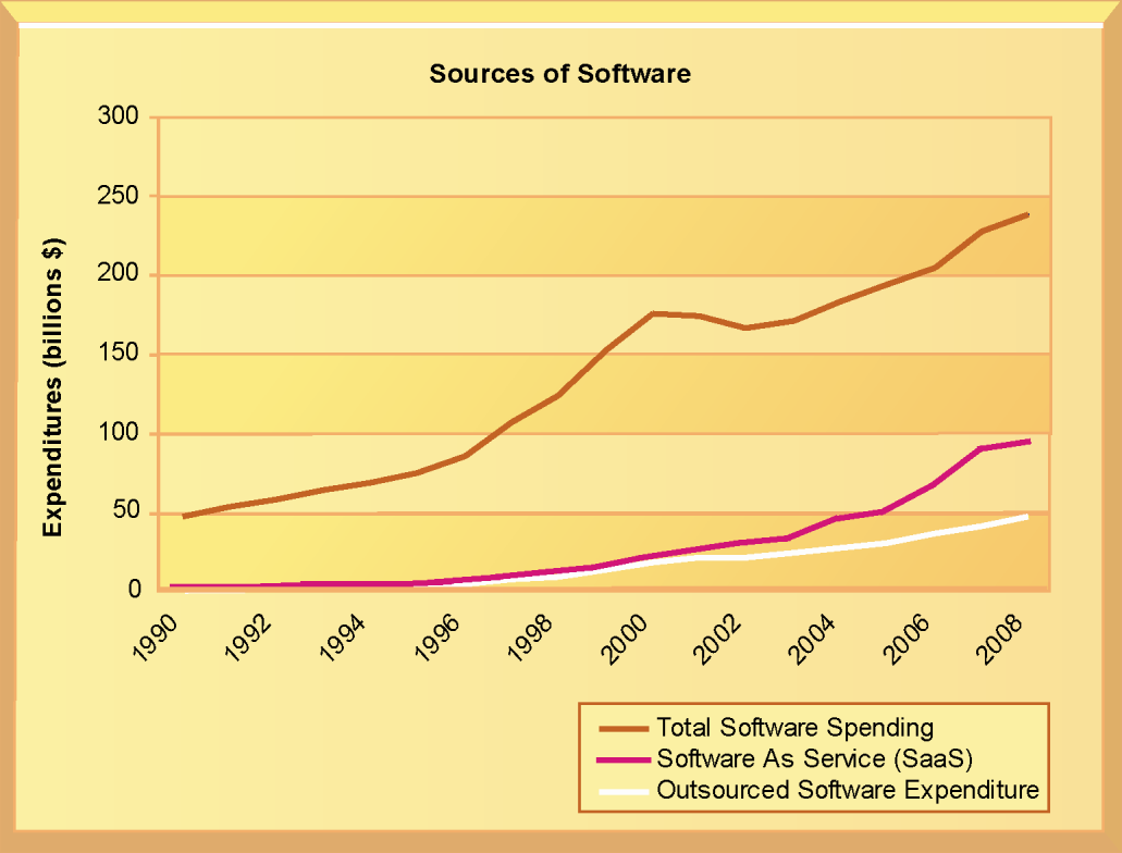 Contemporary Software Platform Trends The Changing Sources of Software U.S. firms currently spend about $250 billion each year on software.