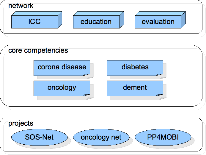 63 Fig. 2: CCS network layers 3.2 Prototypical Implementation According to the requirements, we implemented a prototypical management system for the health care network CCS.
