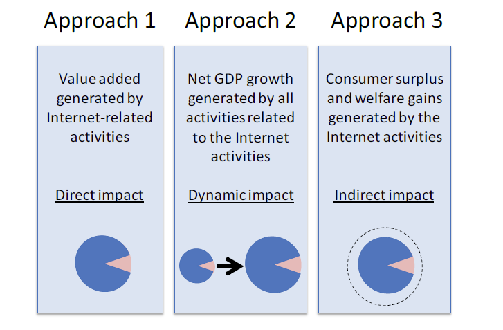 Figure 19: Approaches to measuring the value of the Internet economy Source: OECD (2013) Direct impact 282. Approach one measures the size of the Internet economy as part of GDP.