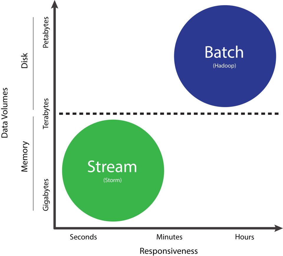 Figure 3. Batch and stream processing Hadoop is one of the most popular technologies for batch processing.