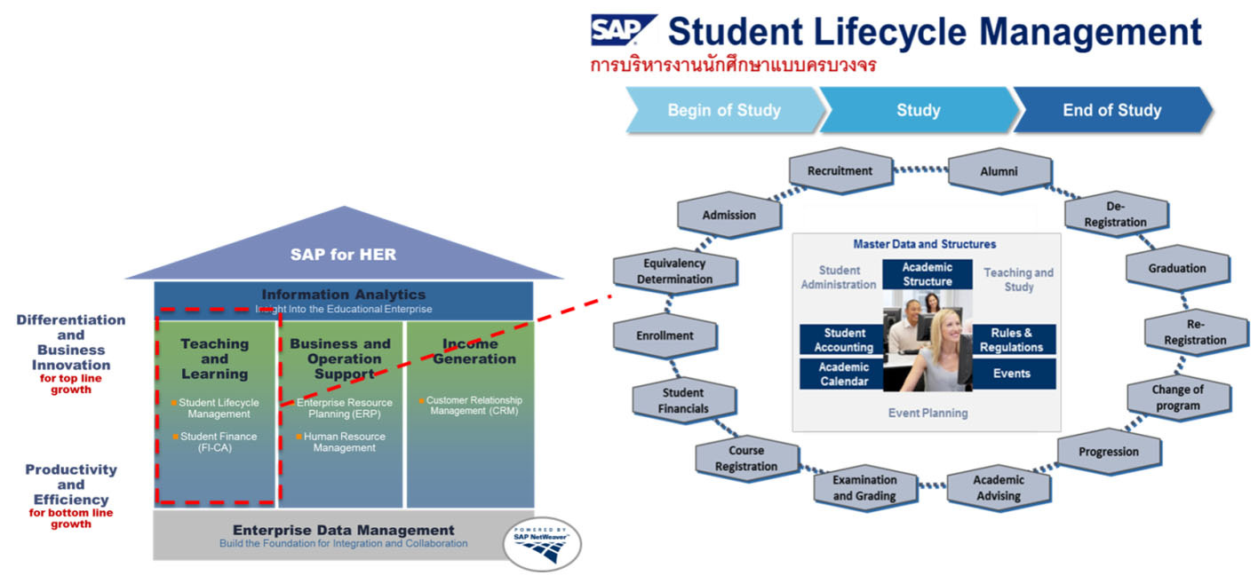 SOLUTIONS สมน ก ช ยธนบ รณ Student Lifecycle Management (SAP SLcM) a component of SAP for Higher Education and Research ภาพท 1 SAP for HE&R and SAP SLcM ระบบการบร หารจ ดการงานน กศ กษา แบบครบวงจร จาก