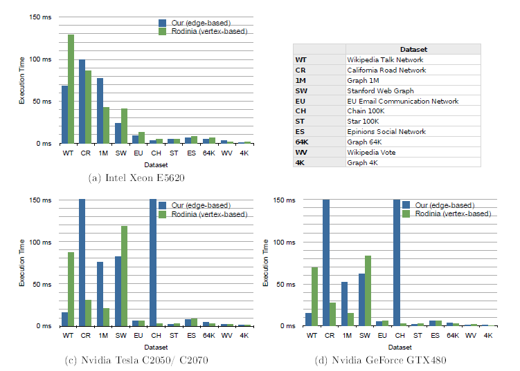 GPUs vs CPUs: BFS vs Data Format, E/V-based Pender and Varbanescu. MSc thesis at TU Delft. Jun 2012.