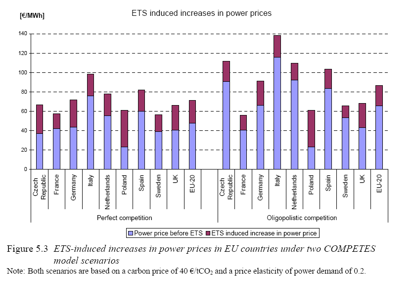 ETS causes price increases in EU power markets Source: Sijm, et al, The Impact of the