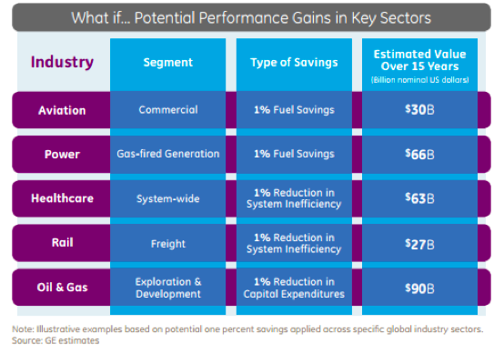 Performance gains that GE assesses will be created over its different customer sectors Source: GE But GE isn t the only traditional player looking to big data as a driver of massive benefits.